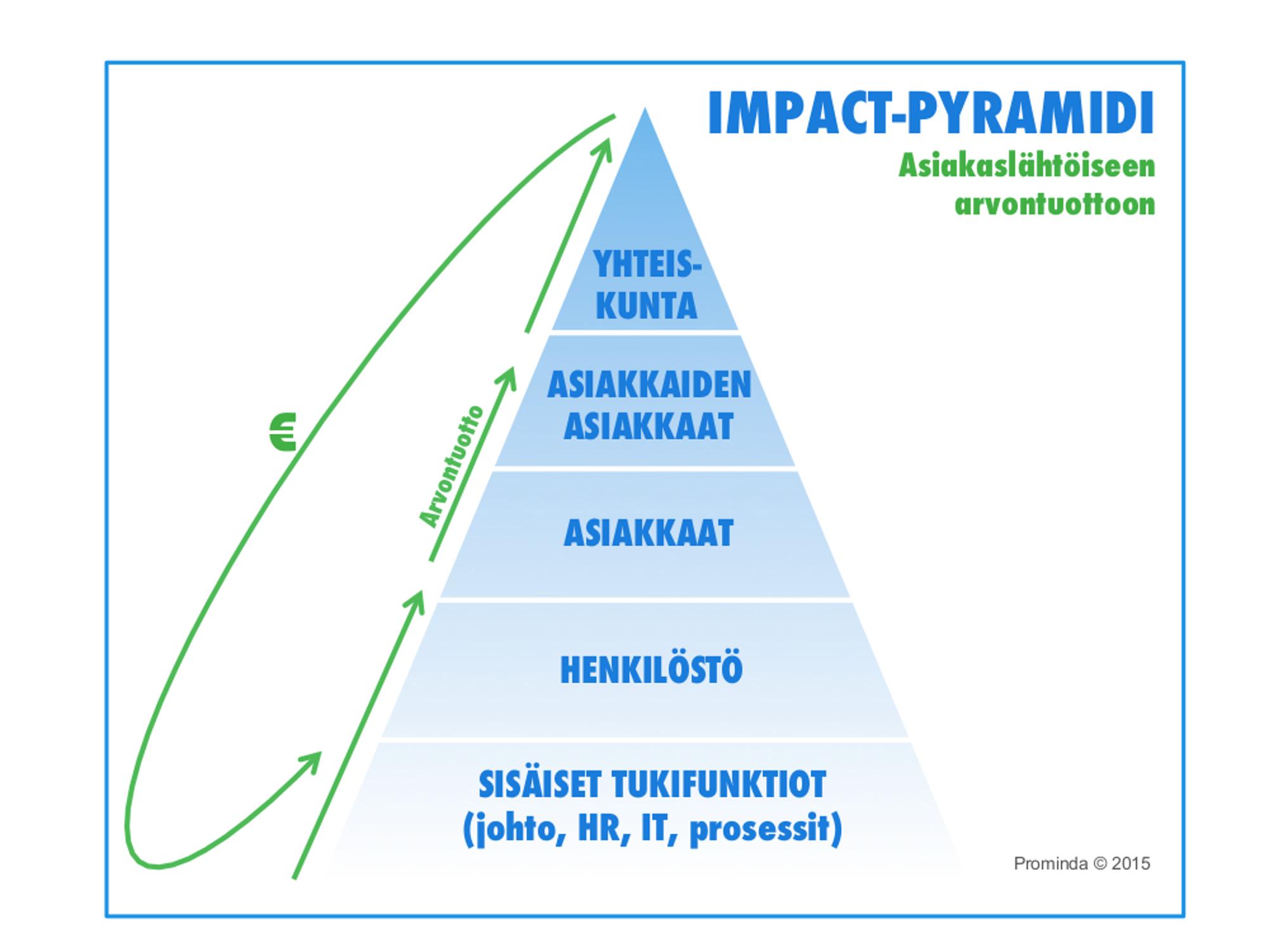 impact-pyramidi